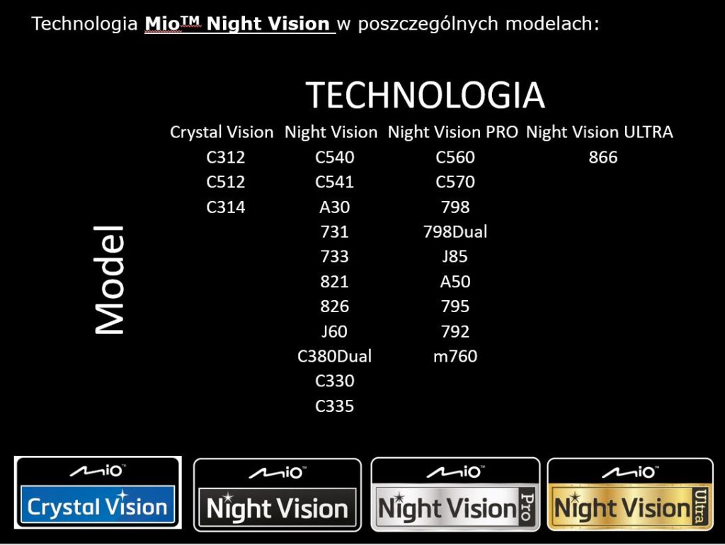 Technologia Mio Night Vision
