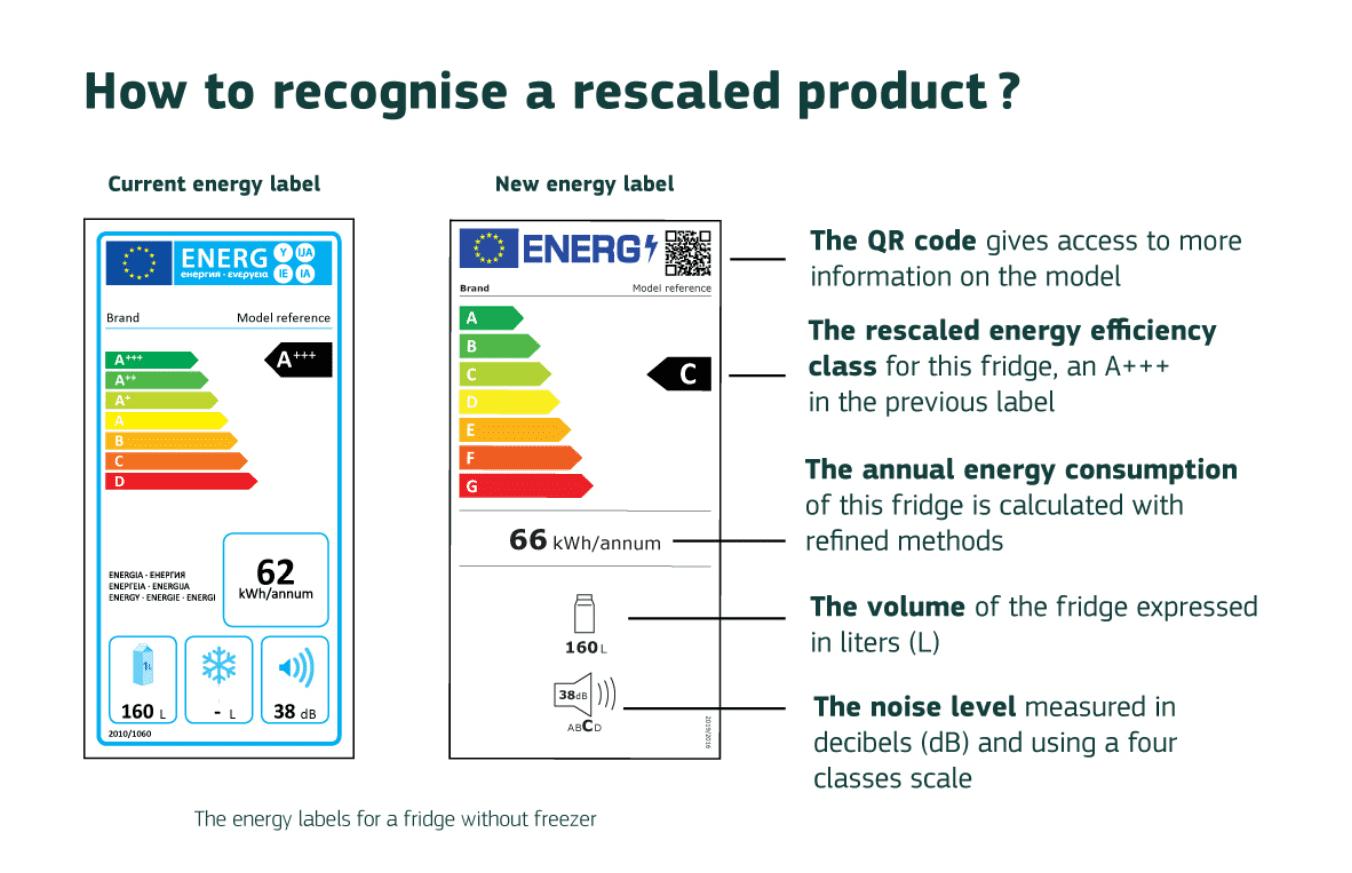 Etykiety efektywności energetycznej porównanie
