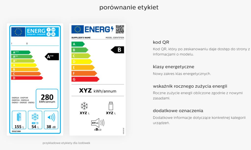 Porównanie etykiet energetycznych