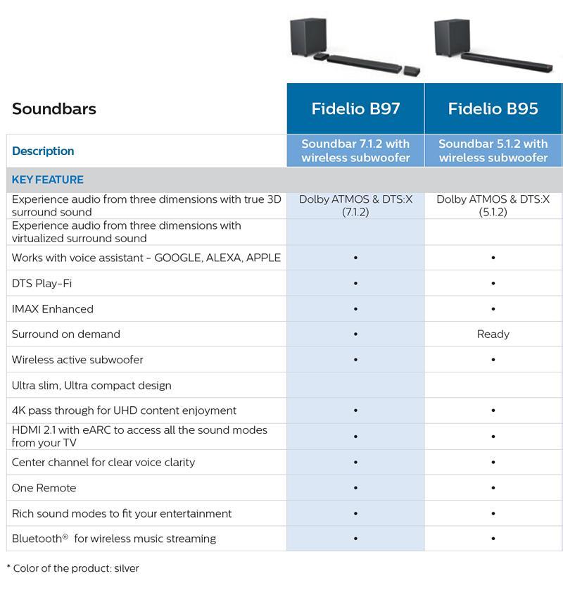 tabela pokazująca cechy nowych soundbarów philips fidelio