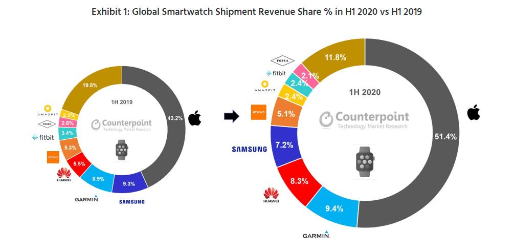 Przychody z rynku smartwatchów