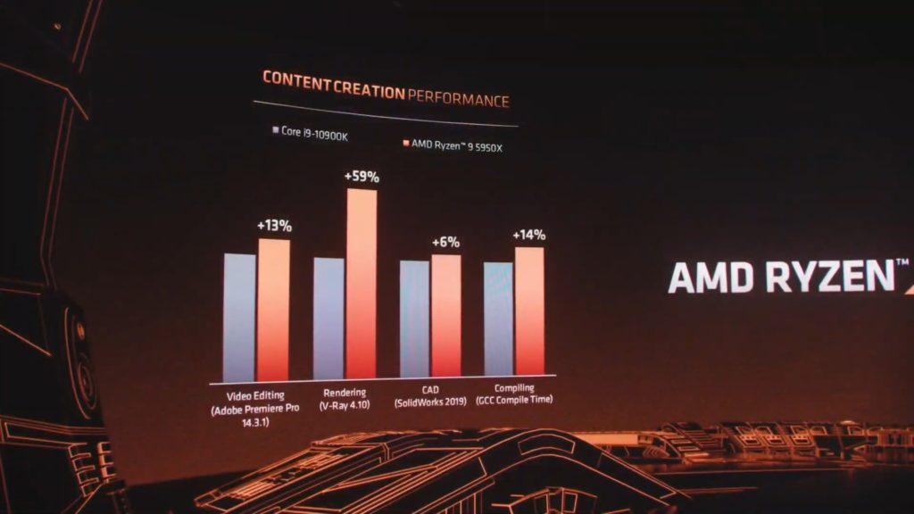 Intel Core i9-10900K vs Ryzen 9 5950X praca