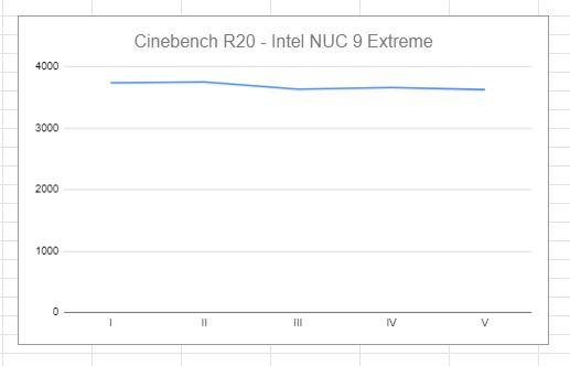 Intel NUC 9 Extreme benchmark Cinebench R20