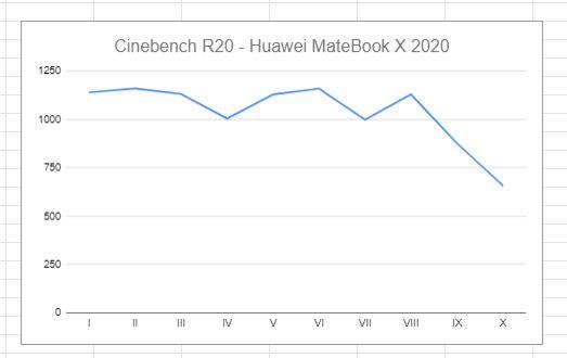 Cinebench R20 wykres wydajności