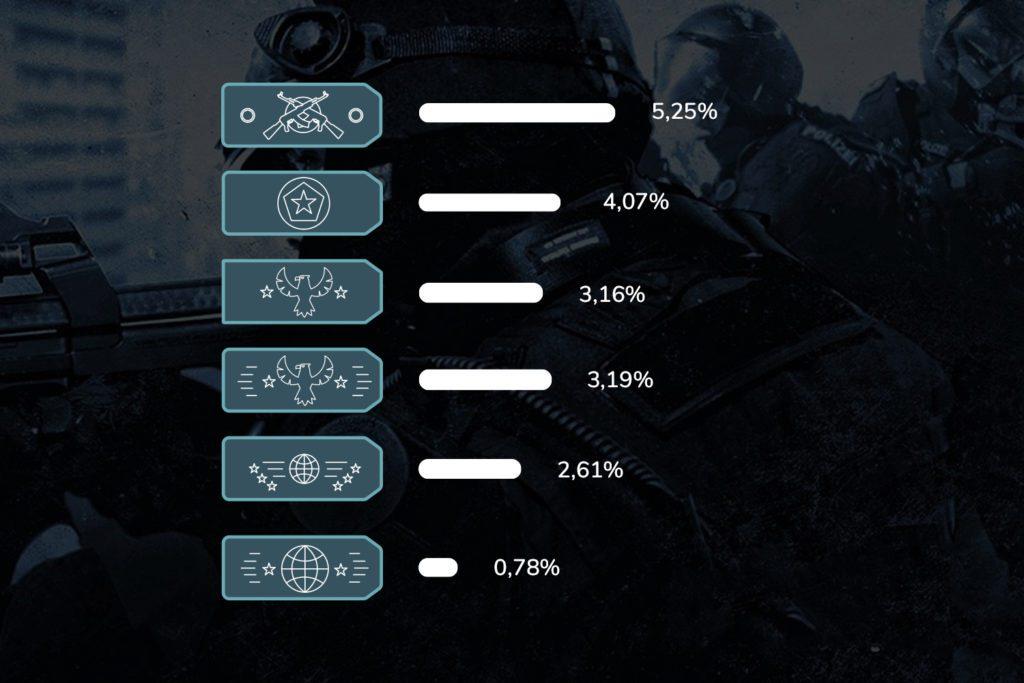 CS:GO procent rang