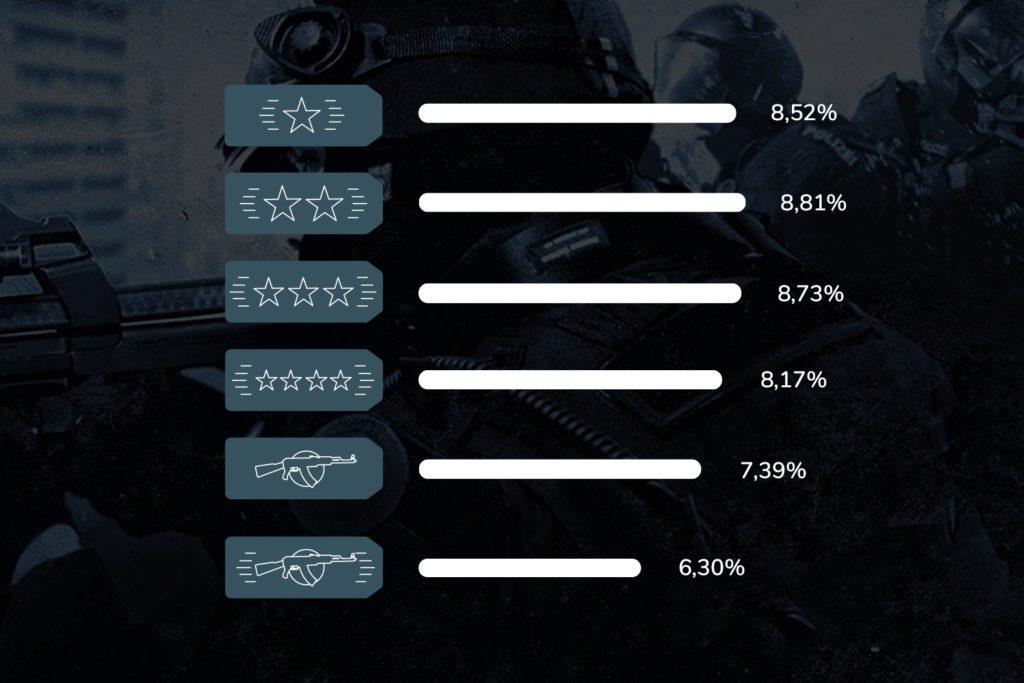 CS:GO ile osób na jakiej randze