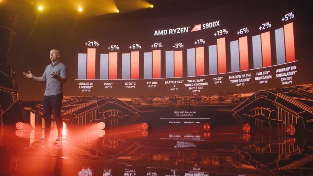 Intel Core i9-10900k vs ryzen 9 5900x games całe zestawienie