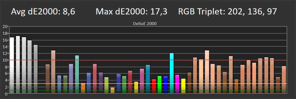 wykres przedstawiający odwzorowanie barw w trybie eco dla lg oled 55cx