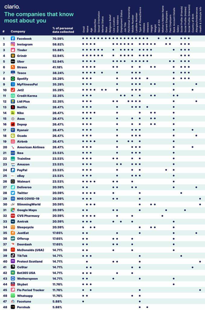Ranking aplikacji zbierających dane