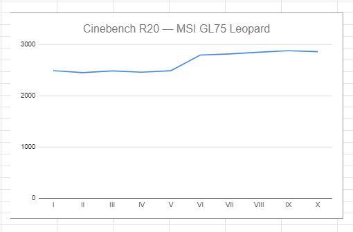 MSI GL75 wynik benchmarków