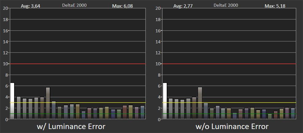 wykres przedstawiający odwzorowanie barw przez LG OLED 55CX w trybie hdr