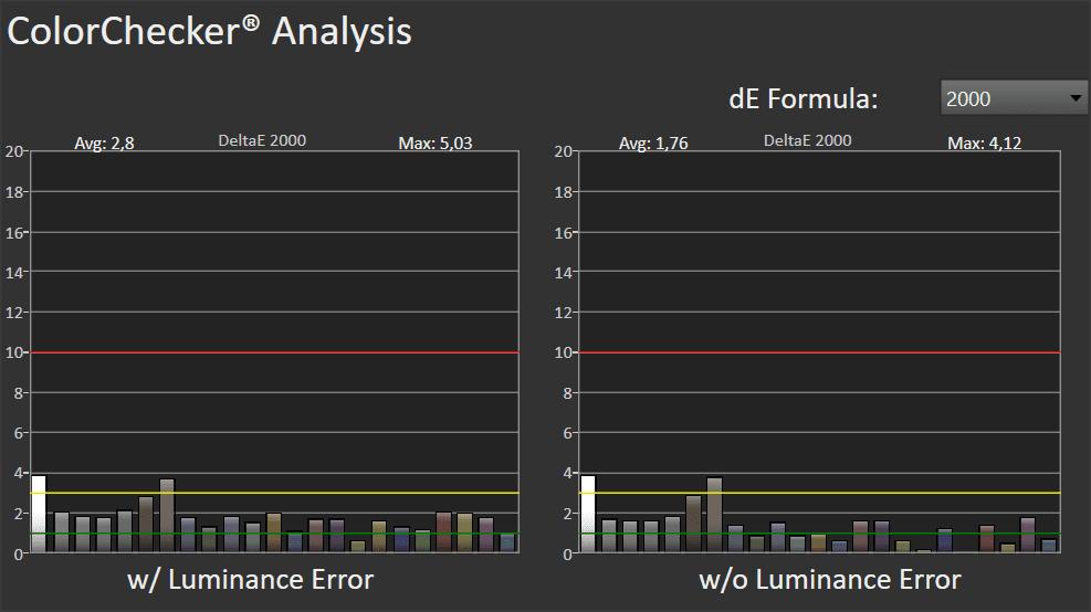 wykres przedstawiający odwzorowanie barw przez LG OLED55GX w trybie HDR