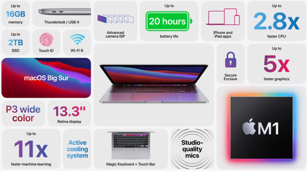 MacBook Pro z M1 podsumowanie