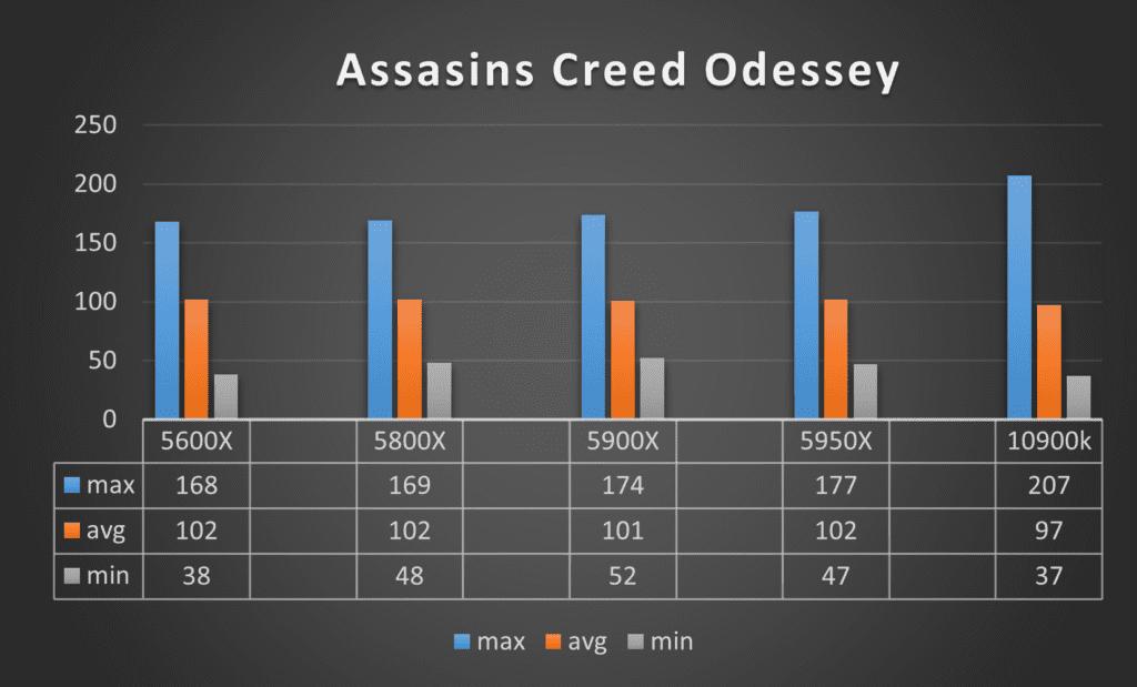 Benchmark Ryzen 7 5800X Assasins Creed Odessey