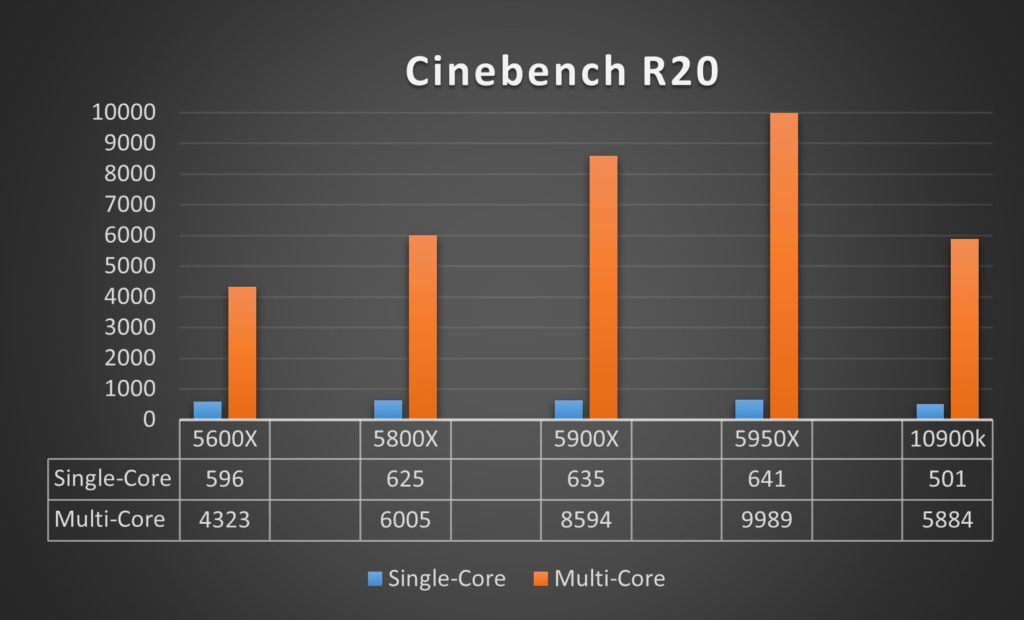 Benchmark Ryzen 9 5950X Cinebench R20