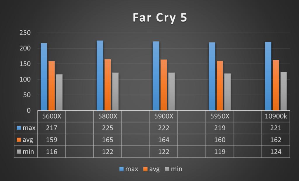 Benchmark Ryzen 9 5900X Far Cry 5