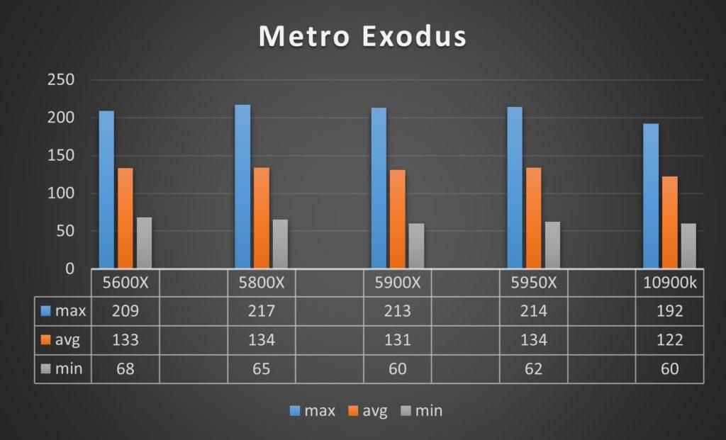 Ryzen seria 5000 Metro Exodus