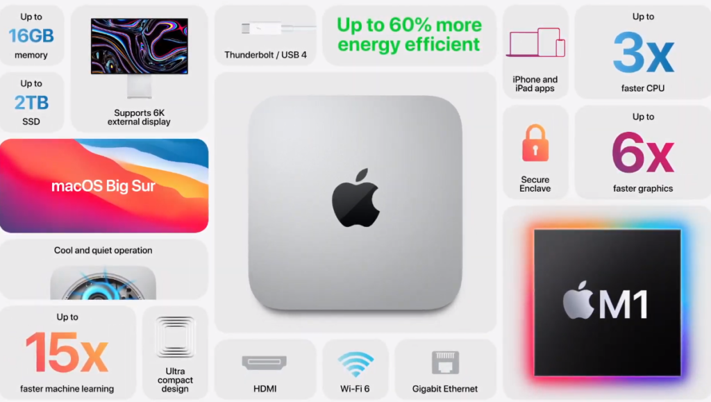 Mac Mini z M1 podsumowanie