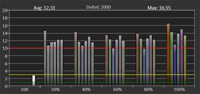 wykres pokazujący odwzorowanie barw przez samsunga 43tu7102 w trybie hdr