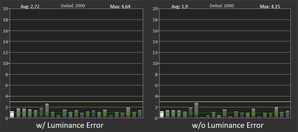 wykres pokazujący odwzorowanie barw przez sony 49xh9505