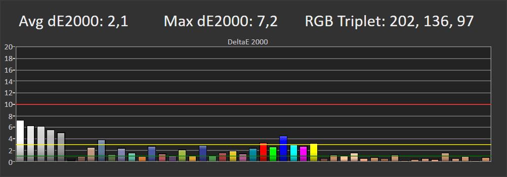 wykres pokazujący odwzorowanie kolorów przez philipsa 55pus9435