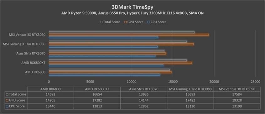 Test RX 6800 i RX 6800 XT 3D Time Spy