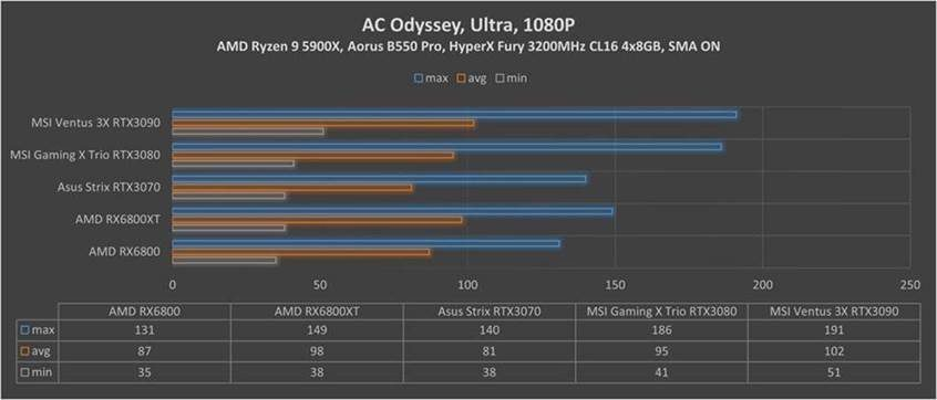 RX Assasins Creed Odyssey 1080p