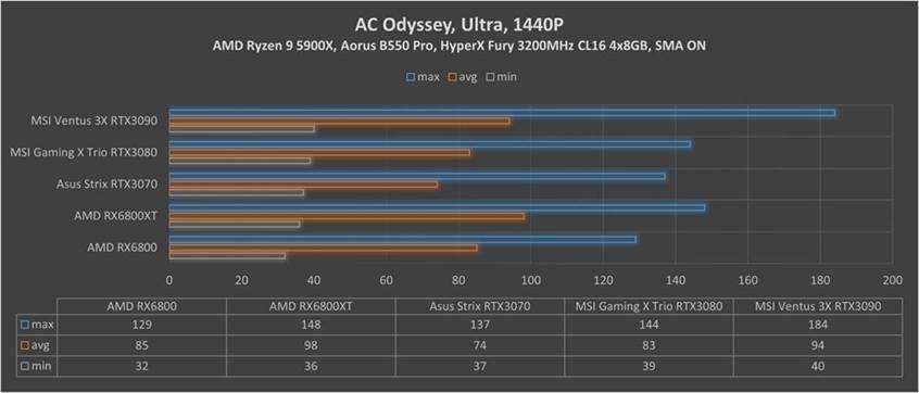 RX Assasins Creed Odyssey 1440p