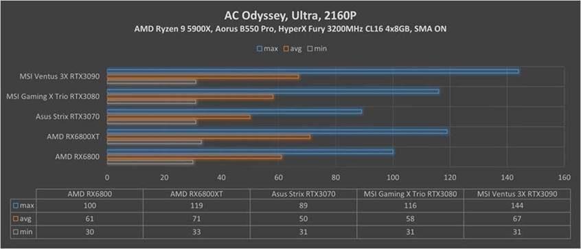 RX Assasins Creed Odyssey 2160p