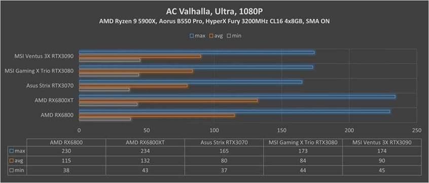 RX Assasins Creed Walhalla 1080p