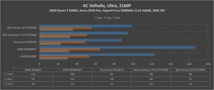 RX Assasins Creed Walhalla 2160p