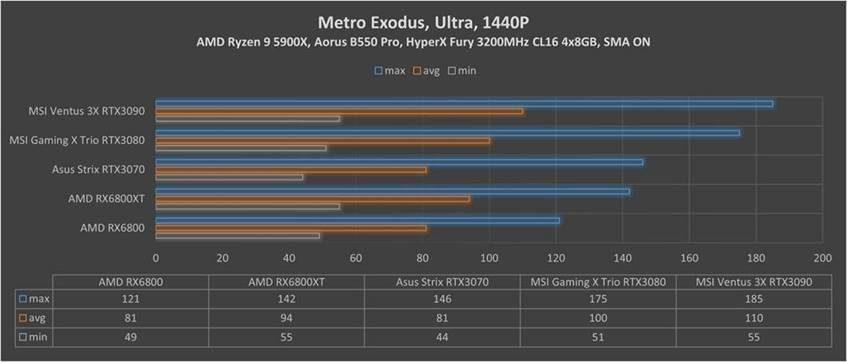 RX Metro Exodus 1440p