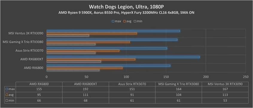 RX Watch Dogs Legion 1080p