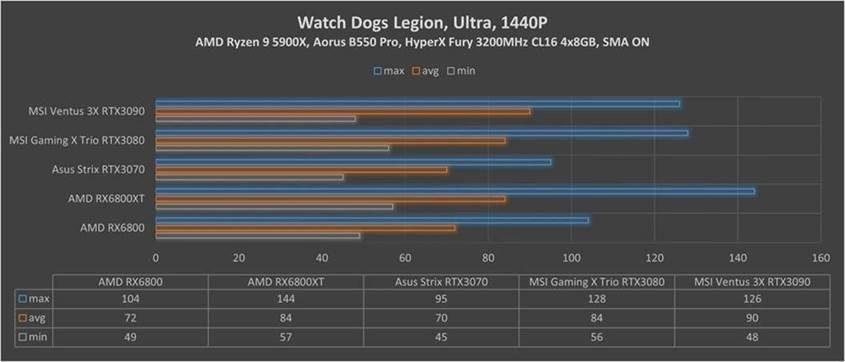 RX Watch Dogs Legion 1440p