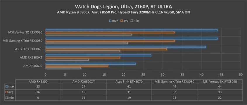 RX Watch Dogs Legion 2160p