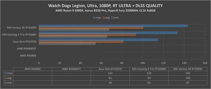 RX Watch Dogs Legion dlss quality 1080p