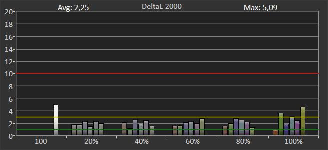 wykres pokazujący odwzorowanie szerokiej palety barw przez sony 55xh9005