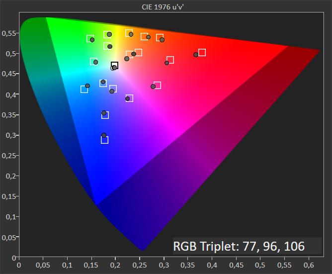 diagram chromatyczności dla Sony 55XH9005