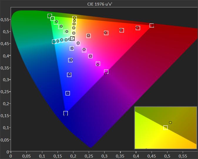 wykres odwzorowania barw przez philipsa 55oled805