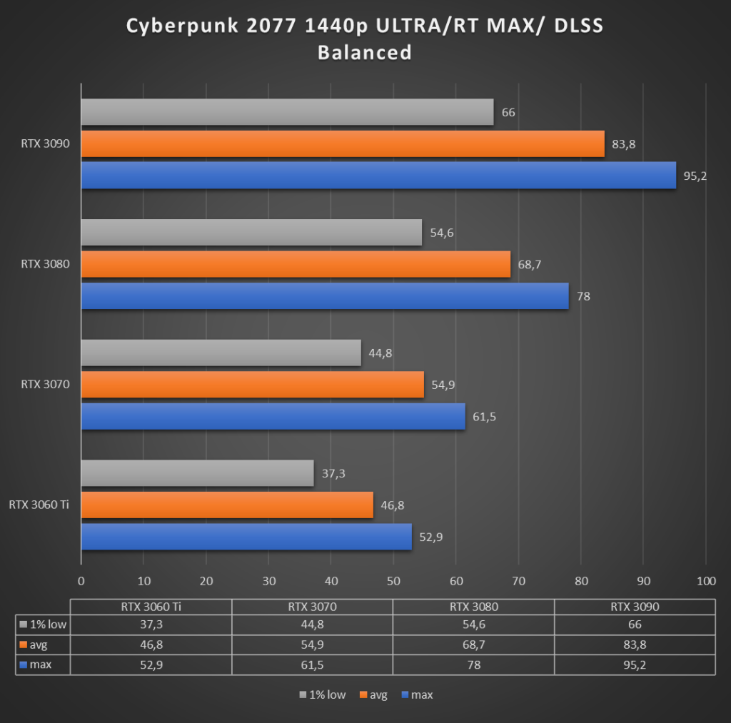 Cyberpunk 2077 1440p ultra, ray-tracing max, dlss zbalansowany