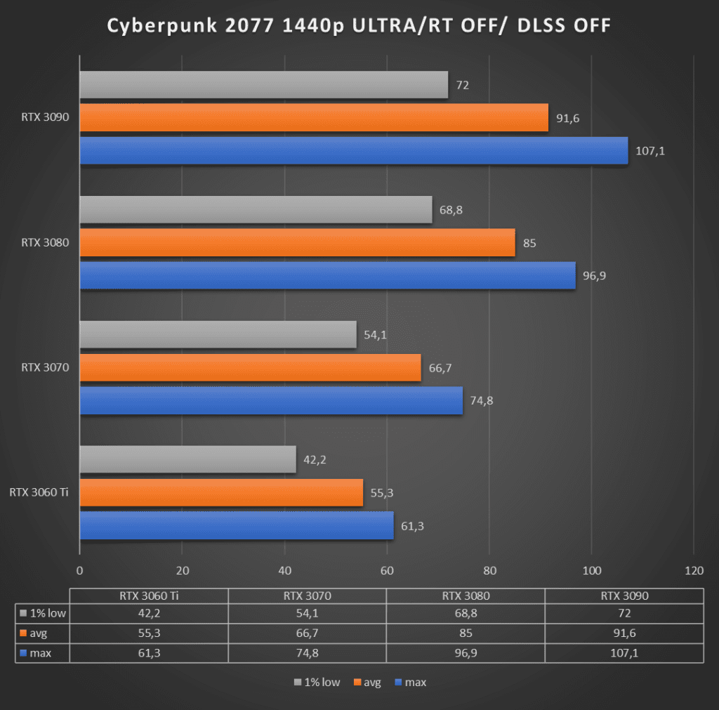 Cyberpunk 2077 1440p ultra, ray-tracing off, dlss off