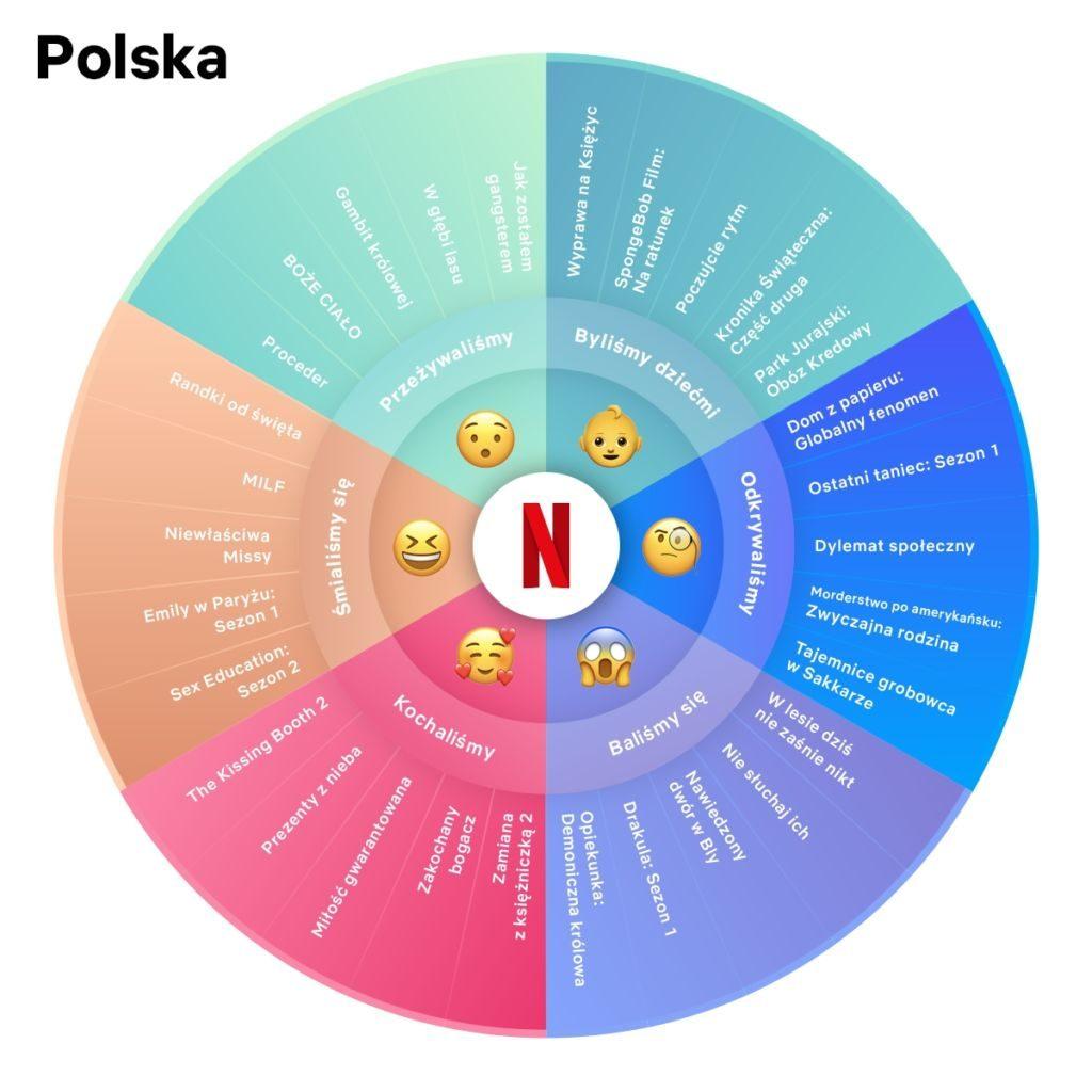 Netflix podsumowanie 2020 Polska