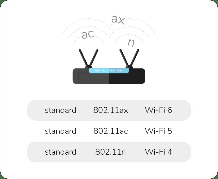 standardy wi-fi