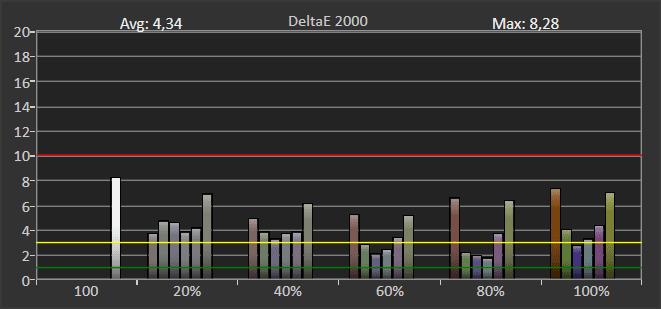 wykres pokazujący błędy odwzorowania palety RGBCMY przez samsunga 50q65t