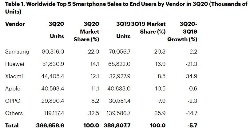 Sprzedaż smartfonów raport q3