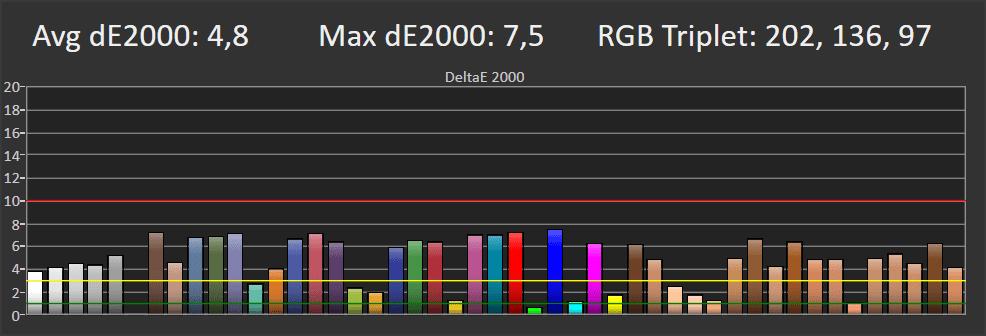wykres pokazujący błędy odwzorowania barw przez samsunga 65q65t
