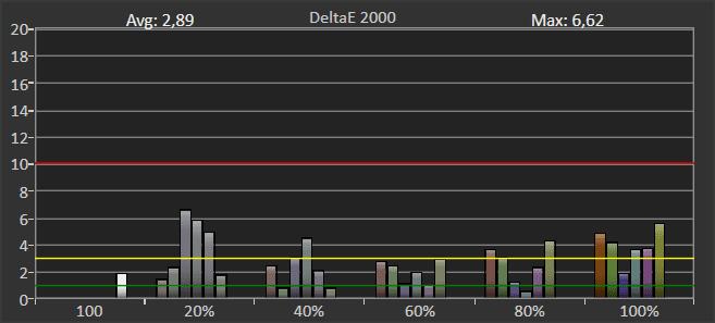 wykres odwzorowania barw przez philipsa 650led855 w trybie hdr po korekcie ustawien