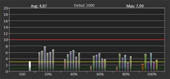 wykres błędu odwzorowania barw w trybie hdr przez samsunga 65q65t