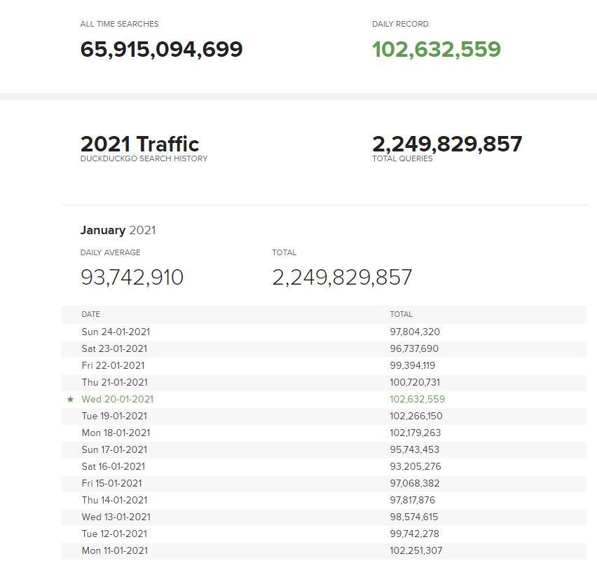 Liczba wyszukiwań w DuckDuckGo