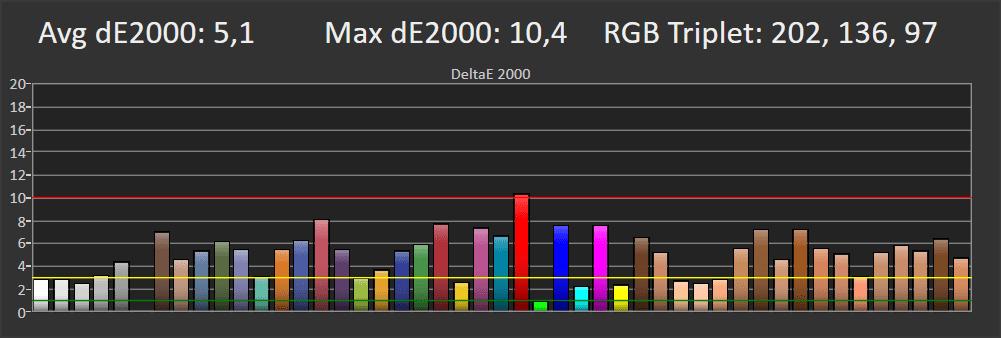 wykres pokazujący błędy odwzorowania barw przez samsunga 65q67ta